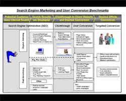 SEO Internet Marketing (Search Engine Optimization)