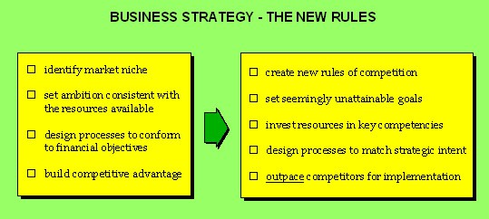 strategic planning business-strategy