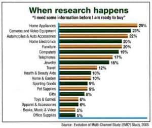 When research happens - multi-channel study.
